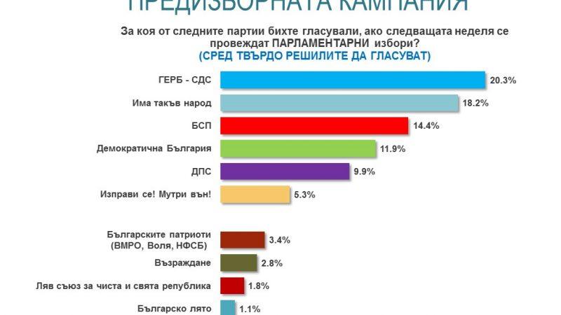 ГЕРБ с намалена подкрепа, но остава лидер на изборите